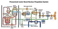 Schema di un reattore ad acqua pressurizzata