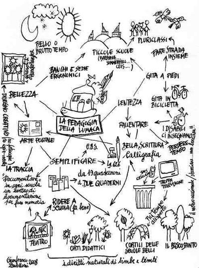 Mappa del libro, disegnata da Zavalloni