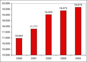 Spese militari 2004