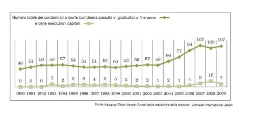 numero delle condanne a morte (sentenze definitive) e numero di esecuzioni dal 1990 al 2009