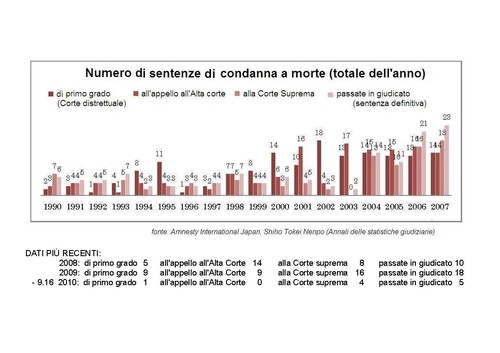 numero di condanne a morte in vari gradi di giudizio dal 1990 a oggi (settembre 2010)