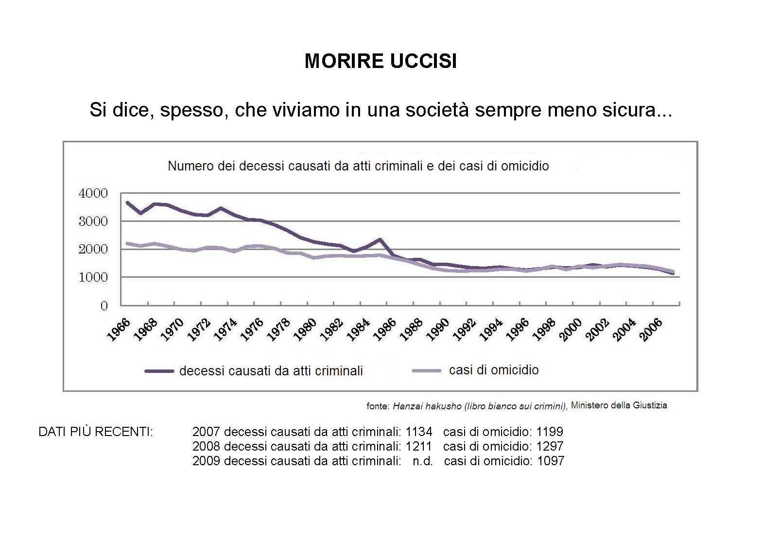numero dei morti uccisi (compresi doppi suicidi consensuali)