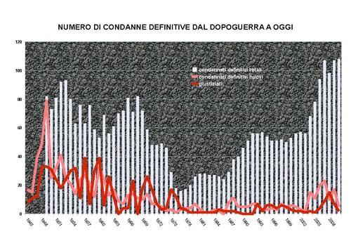 numero dei condannati in attesa di esecuzione e di esecuzioni dal dopoguerra a oggi