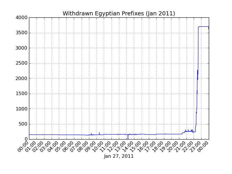 incontri egiziani online