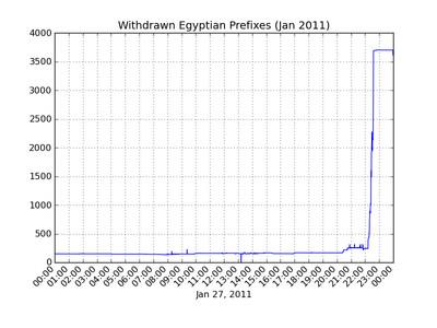 L'immagine si riferisce alla scomparsa delle reti egiziane in Gennaio 2011