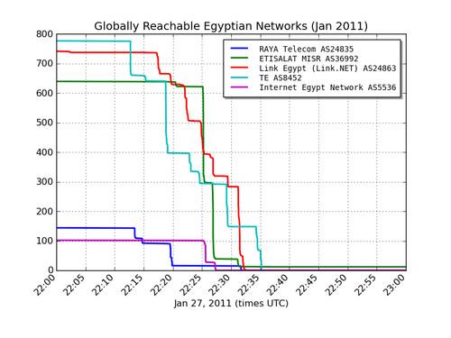 Le reti egiziane raggiungibili globalmente (Gennaio 2011)