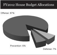 house budget allocations