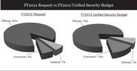 USB-chart-fy2012_request_vs_FY2012USB