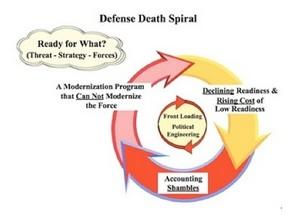 spirale della morte
