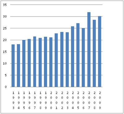Figura 4 Periodo medio scontato prima del rilascio sulla parola (ergastolani)