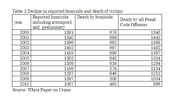 Table 2  Decline in reported homicide and death of victims