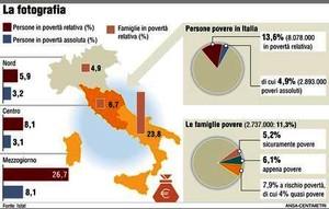 I numeri del Rapporto sulla povertà in Italia. - luglio 2009