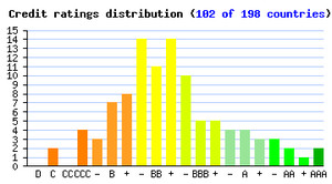 SWI Credit rating distribution ( 102 of 198 countries)
