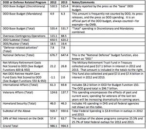 tabella budget militare USA