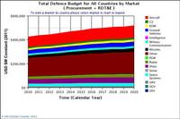 Budget della difesa