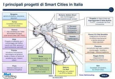 Principali progetti intelligenti nelle città italiane