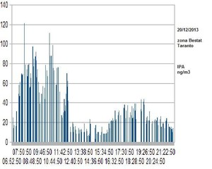 grafico ipa del 20.12.13