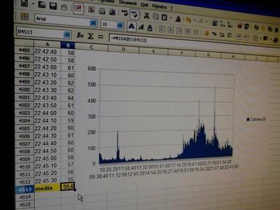 misurazioni dati ipa
