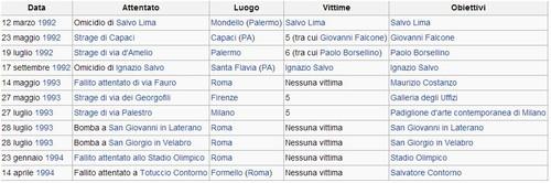 La sequenza degli attentati di mafia del 1992 e 1993 (aprile 2014, da Wikipedia, Bombe del 1992 e 1993)