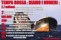 Stop Tempa Rossa
