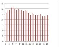 Questi sono i dati IPA misurati stamattina (25 campionamenti). Calcolati in nanogrammi/metrocubo.