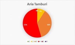 Dati IPA dal 1 giugno al 7 luglio 2014 nel quartiere Tamburi di Taranto