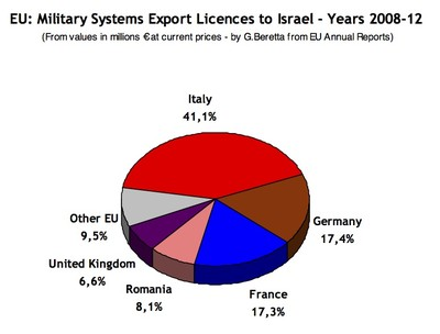 European Arms to Israel
