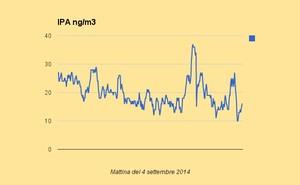 Misurazioni IPA mattina 4 settembre 2014, area Bestat