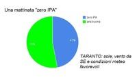 Miracolo a Taranto del 9.11.2014
