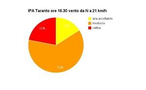 misurazioni ipa