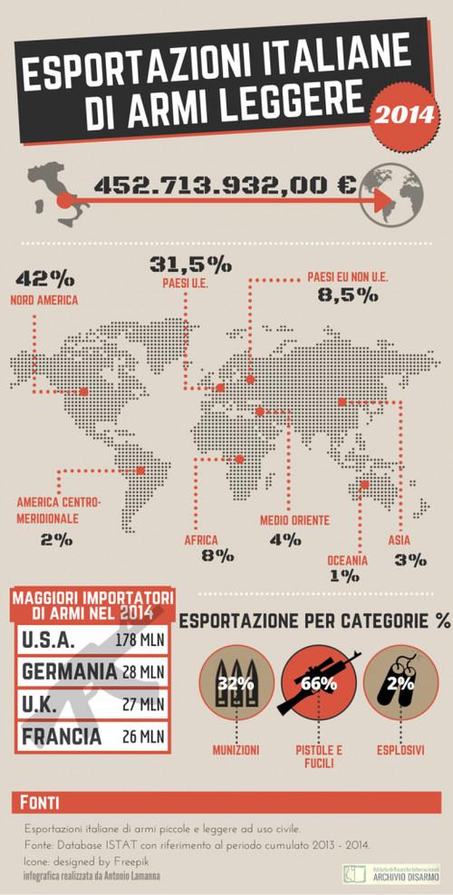 Infografica armi Archivio Disarmo