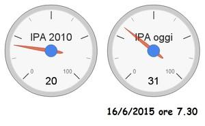 Concentrazioni di IPA in ng/m3