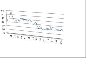 Grafico delle 145 misurazioni di IPA fra le ore 7.17 e le 7.41 del 16 giugno 2015. Sull'ordinata vi sono i dati della concentrazione in ng/m3 di IPA. L'analizzatore Ecochem PAS 200 CE era a 5 chilometri dall'ILVA, sottovento.