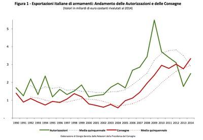 Trend vendite armi italiane