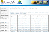 La Regione Puglia non rinnova il sito web per la gestione dei rifiuti: il sito va giù