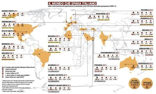 Export armi italia
