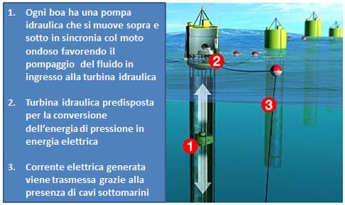 Principio di funzionamento della Tecnologia Ocean Power Technologies