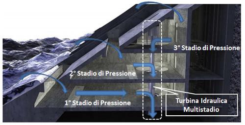 Principio di funzionamento della tecnologia Sea Slot-cone Generator