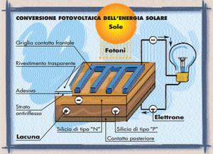 Principio di funzionamento del modulo fotovoltaico