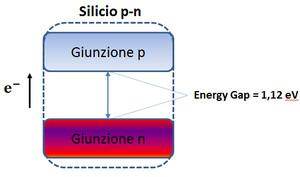 Funzionamento tra Silicio P e Silicio N