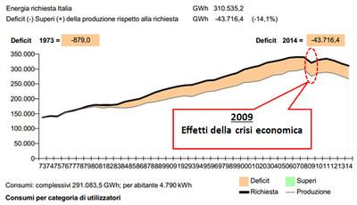 """Domanda-Offerta"" energetica in Italia"