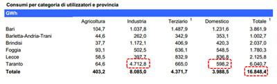 Consumi energetici in Puglia per settore (2014)