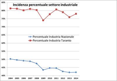"""Confronto tra incidenza del settore industriale """"Italia-Taranto"""""""