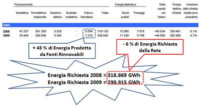 Differenza tra l'energia prodotta da rinnovabile ed energia richiesta dalla rete (2008-2009)