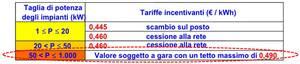 """Incentivi """"Primo Conto Energia"""" (2005-2006)"""