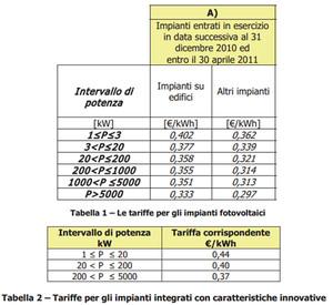 """Incentivi """"Terzo Conto Energia"""" (2010)"""