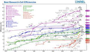 Evoluzione delle efficienze delle celle fotovoltaiche