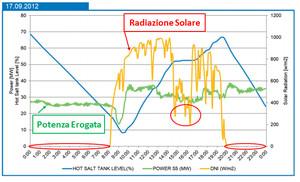 Produzione energetica dell'impianto ANDASOL 3 (Granada)