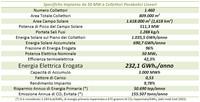 Parametri impiantistici dell'impianto da 50 MW - Taranto