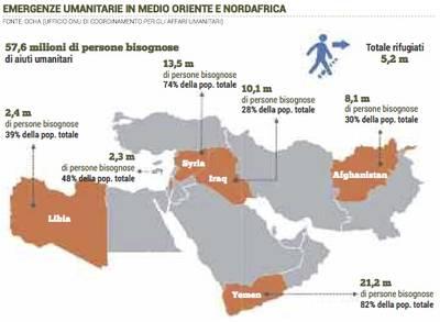 Emergenze umanitarie
